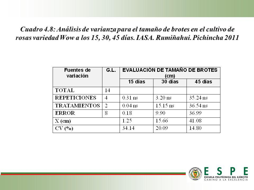 Cuadro 4.8: Análisis de varianza para el tamaño de brotes en el cultivo de rosas variedad Wow a los 15, 30, 45 días.