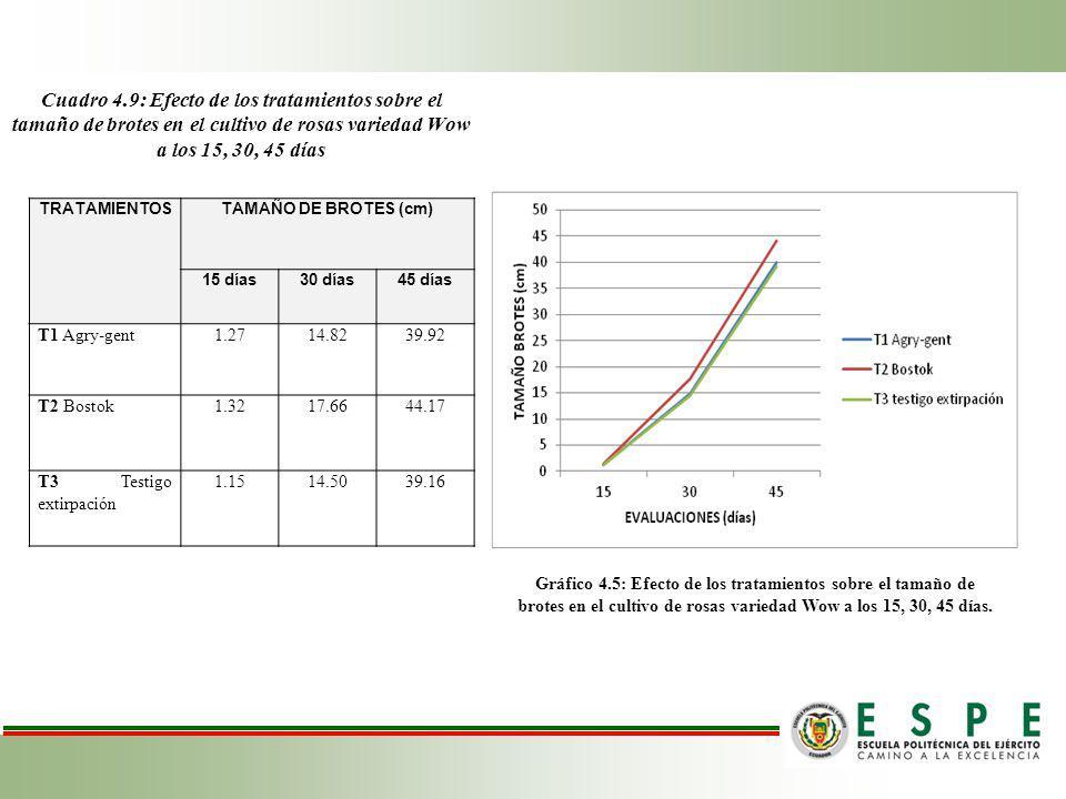 Cuadro 4.9: Efecto de los tratamientos sobre el tamaño de brotes en el cultivo de rosas variedad Wow a los 15, 30, 45 días