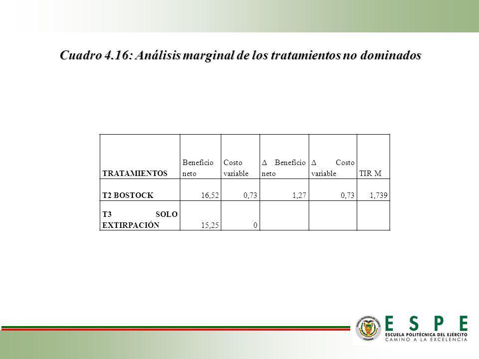Cuadro 4.16: Análisis marginal de los tratamientos no dominados