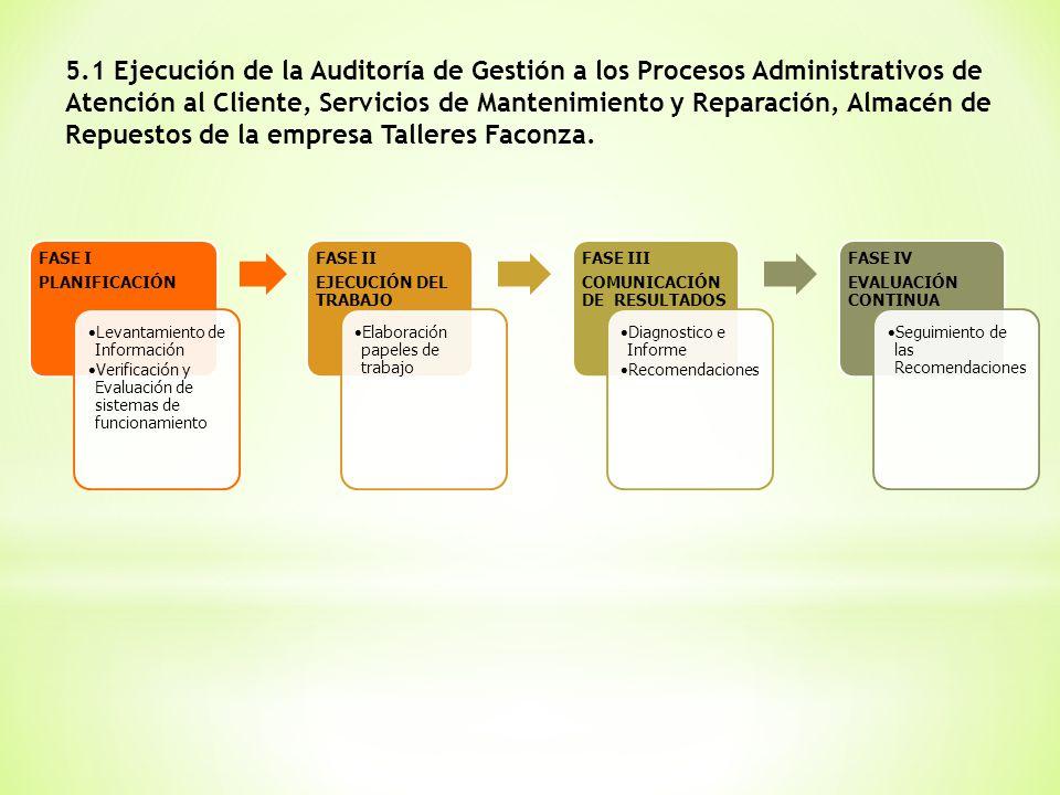 5.1 Ejecución de la Auditoría de Gestión a los Procesos Administrativos de Atención al Cliente, Servicios de Mantenimiento y Reparación, Almacén de Repuestos de la empresa Talleres Faconza.