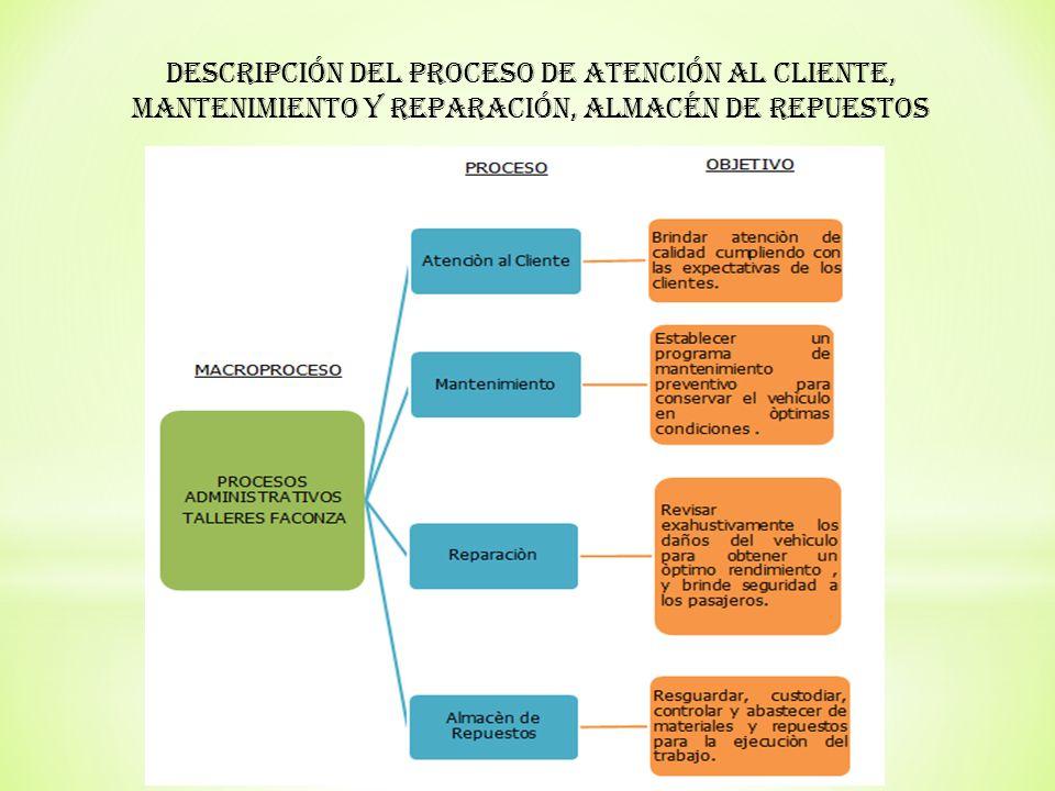 Descripción del Proceso de Atención al Cliente, Mantenimiento y Reparación, Almacén de Repuestos