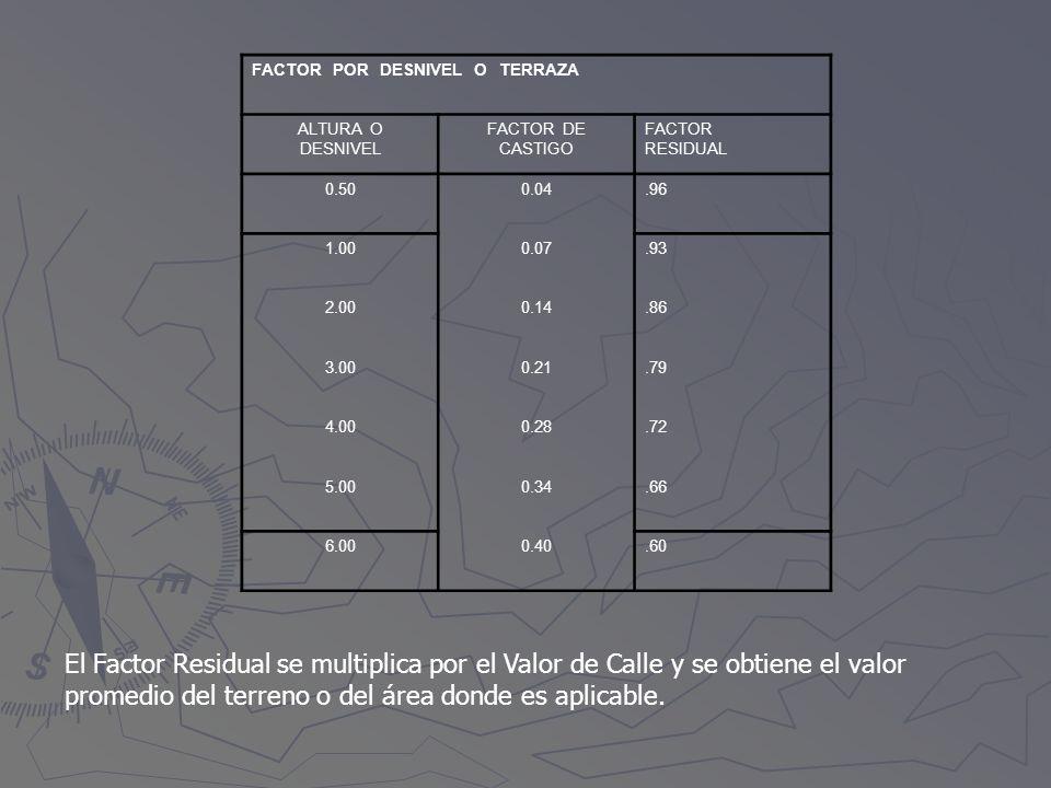 FACTOR POR DESNIVEL O TERRAZA