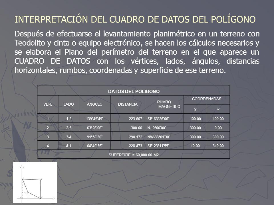 INTERPRETACIÓN DEL CUADRO DE DATOS DEL POLÍGONO
