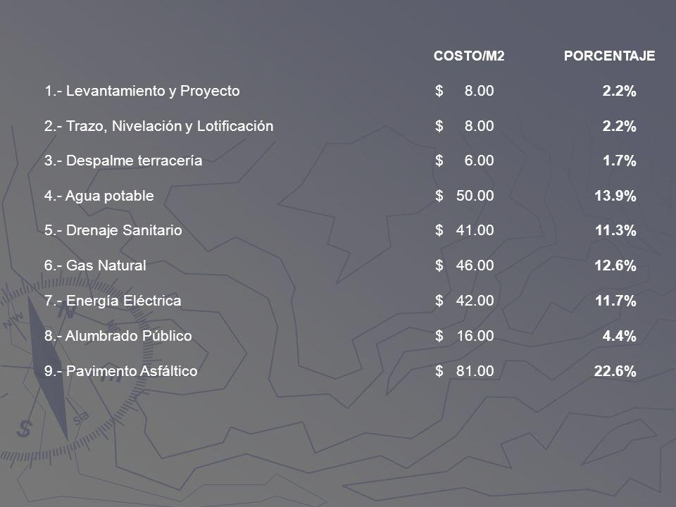 1.- Levantamiento y Proyecto $ 8.00 2.2%