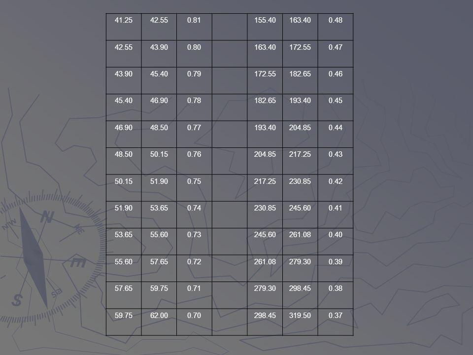 41.25 42.55. 0.81. 155.40. 163.40. 0.48. 43.90. 0.80. 172.55. 0.47. 45.40. 0.79. 182.65.