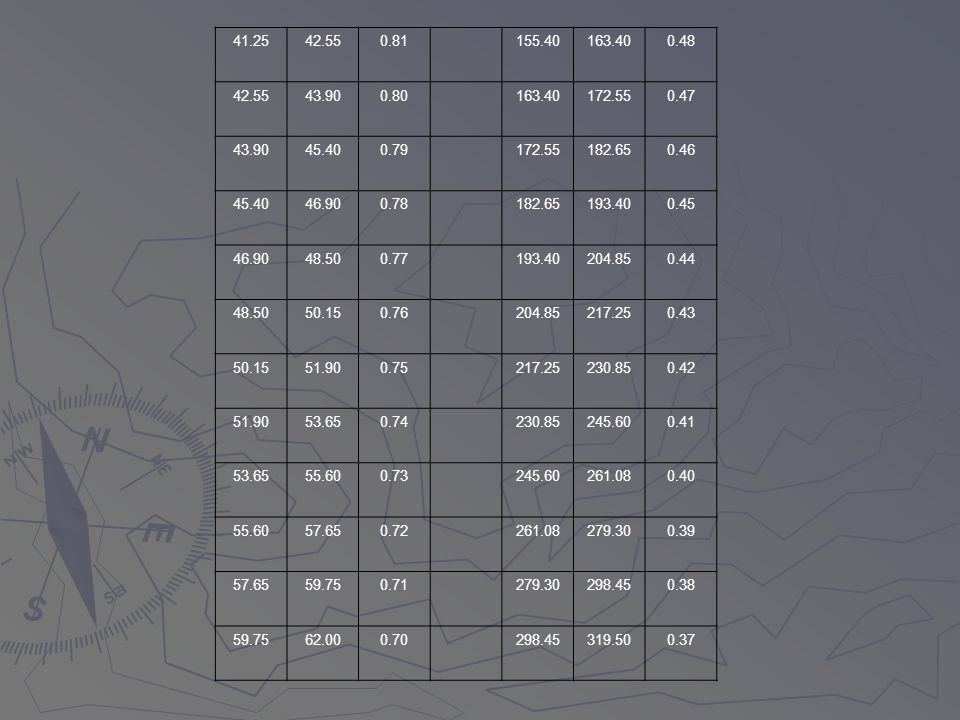 41.2542.55. 0.81. 155.40. 163.40. 0.48. 43.90. 0.80. 172.55. 0.47. 45.40. 0.79. 182.65. 0.46. 46.90.