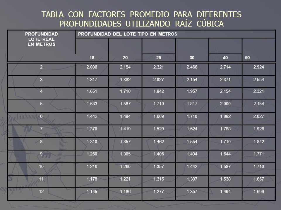 TABLA CON FACTORES PROMEDIO PARA DIFERENTES