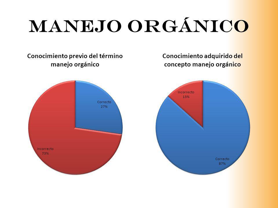 Manejo orgánico