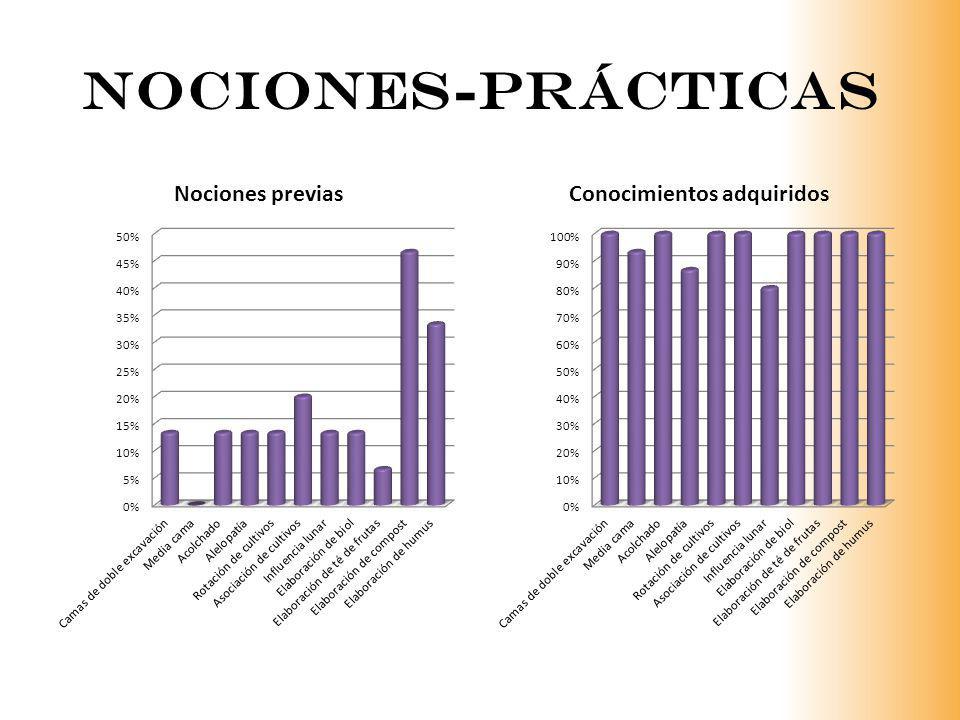 nociones-Prácticas