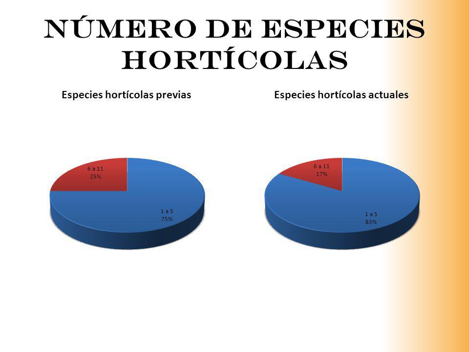 Número de Especies hortícolas