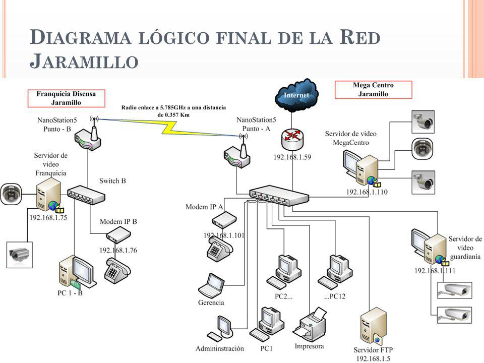 Diagrama lógico final de la Red Jaramillo