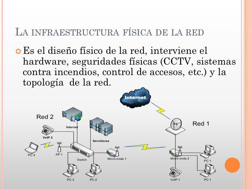La infraestructura física de la red