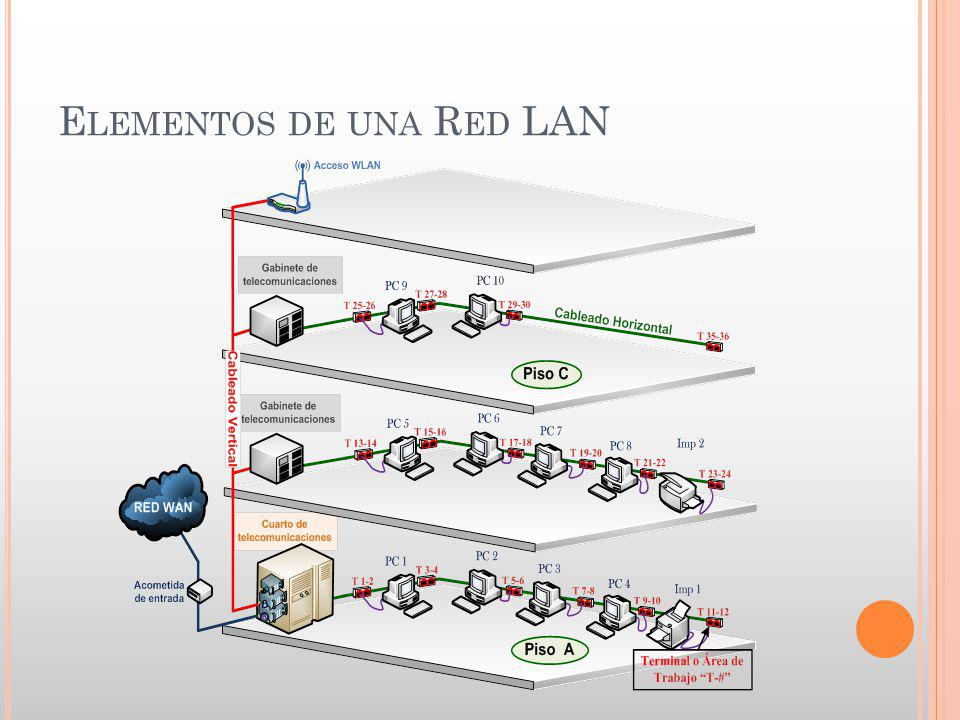 Elementos de una Red LAN