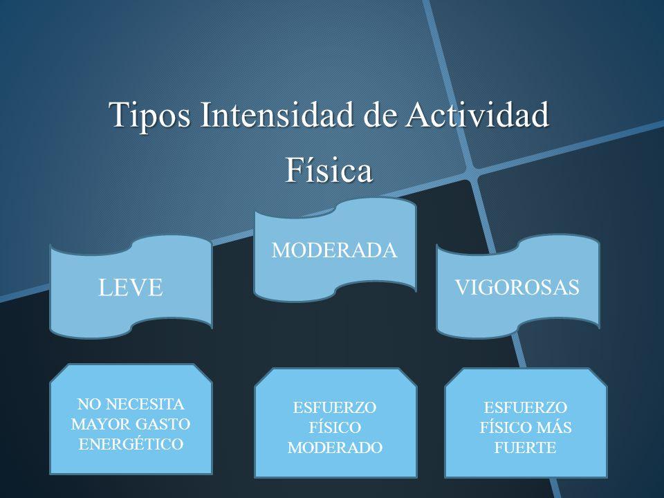 Tipos Intensidad de Actividad Física