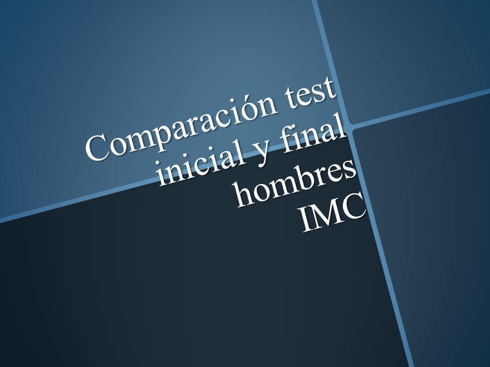 Comparación test inicial y final hombres IMC