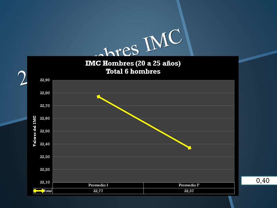 20-25 hombres IMC 0,40