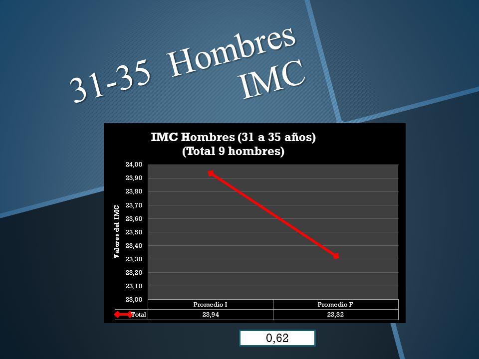 31-35 Hombres IMC 0,62