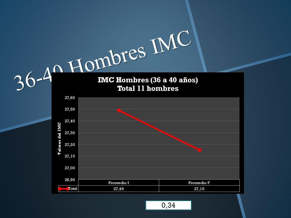 36-40 Hombres IMC 0,34