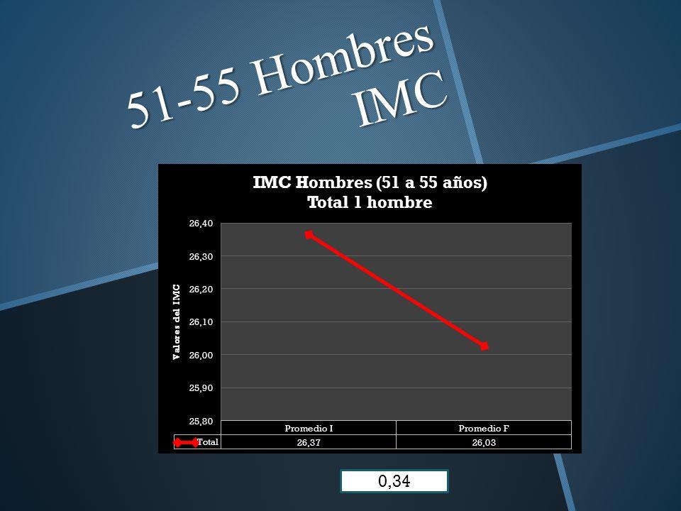 51-55 Hombres IMC 0,34