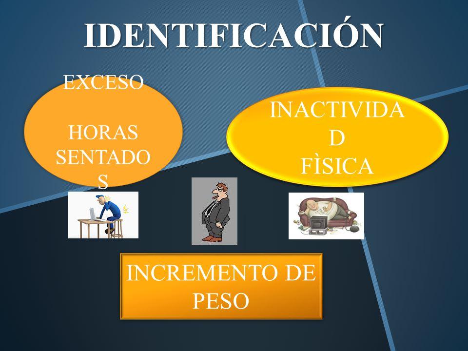 IDENTIFICACIÓN INACTIVIDAD FÌSICA INCREMENTO DE PESO EXCESO