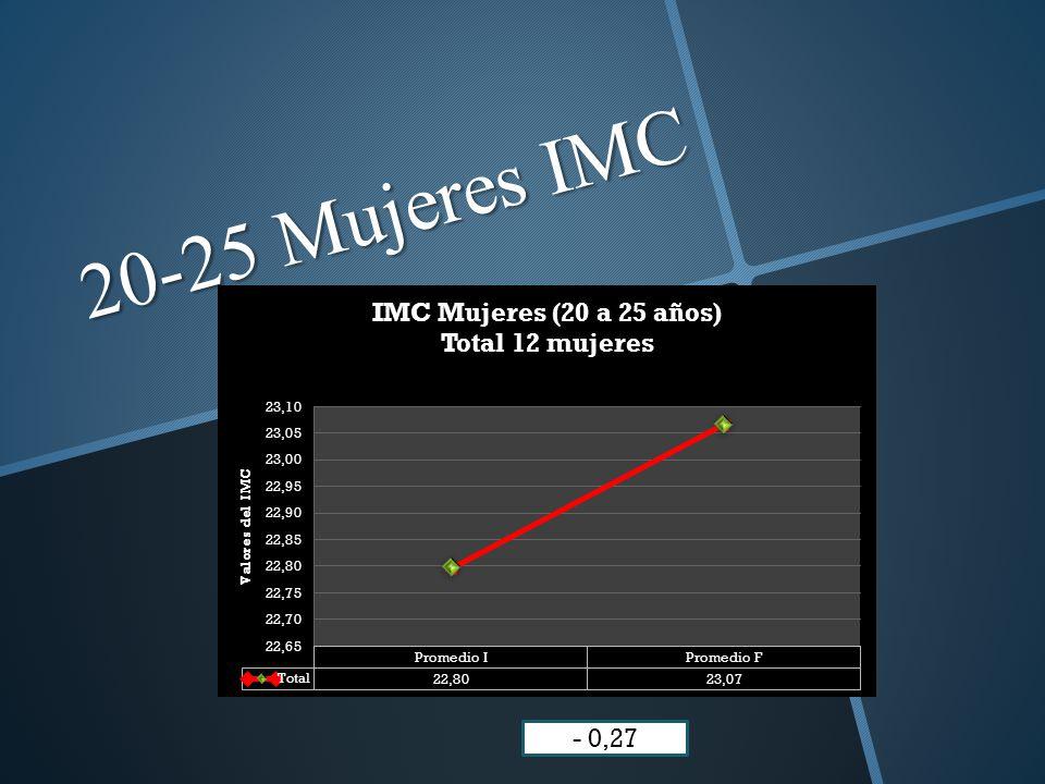 20-25 Mujeres IMC - 0,27