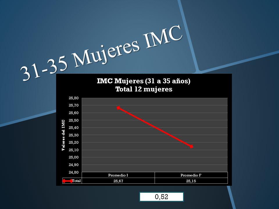 31-35 Mujeres IMC 0,52