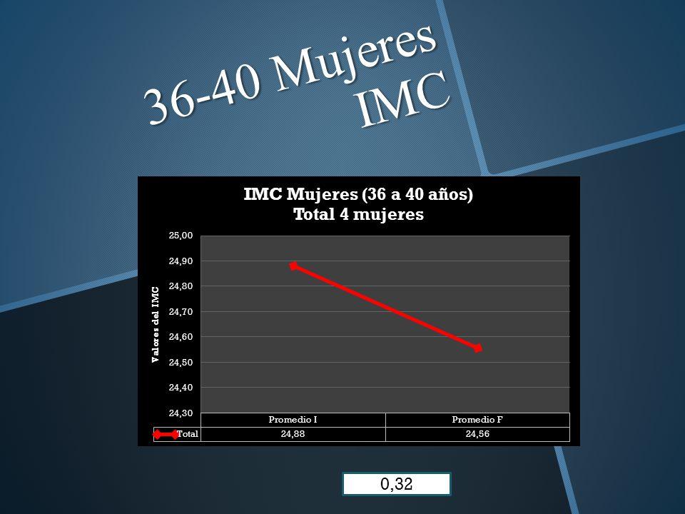 36-40 Mujeres IMC 0,32