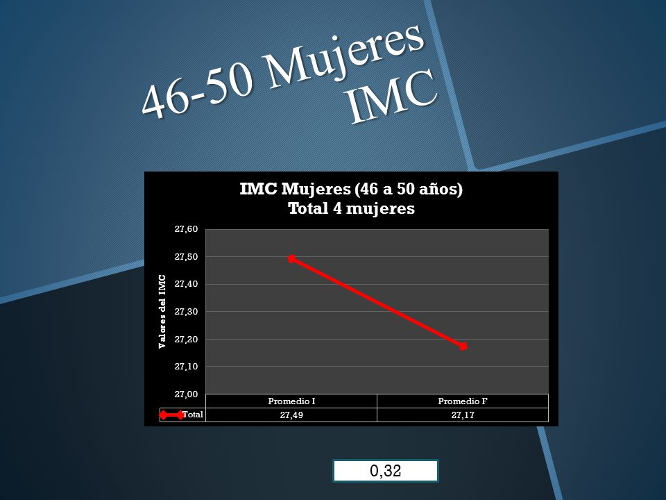 46-50 Mujeres IMC 0,32