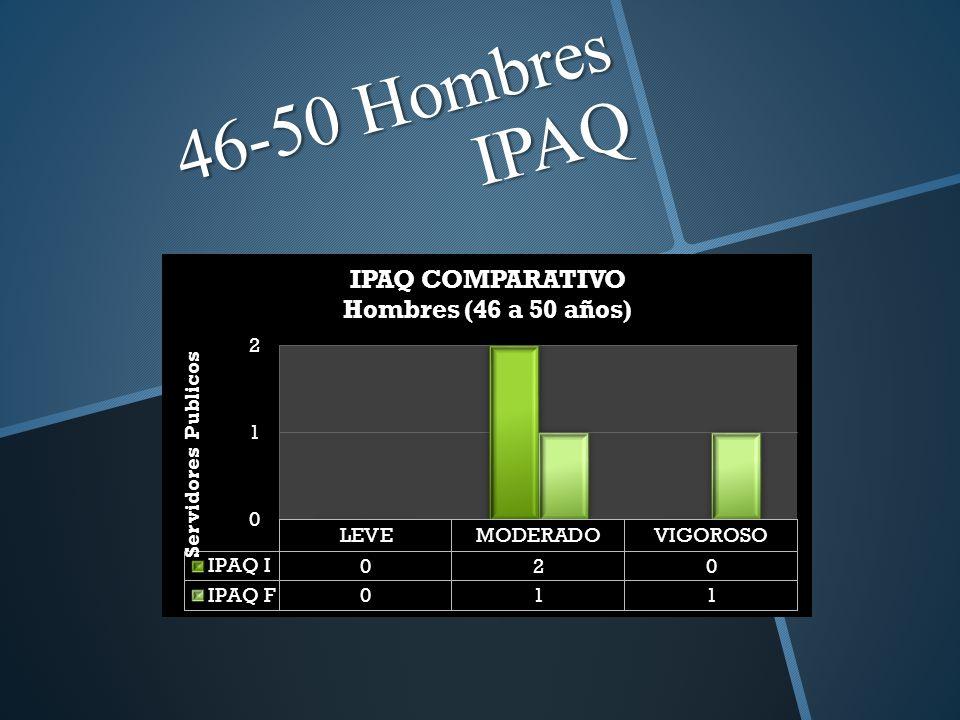 46-50 Hombres IPAQ