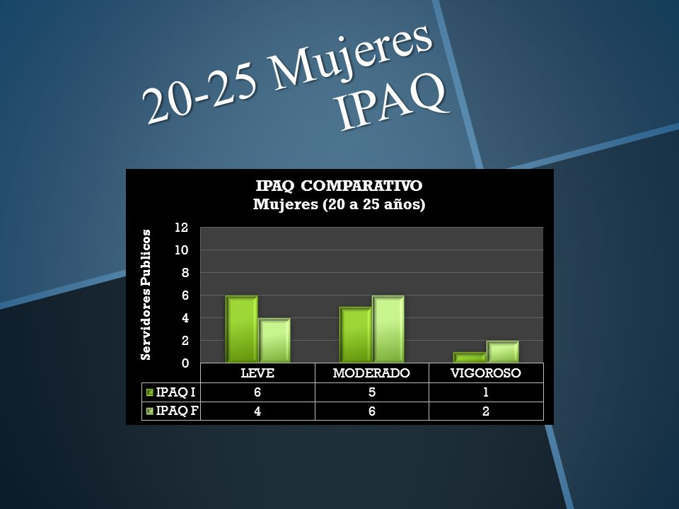 20-25 Mujeres IPAQ