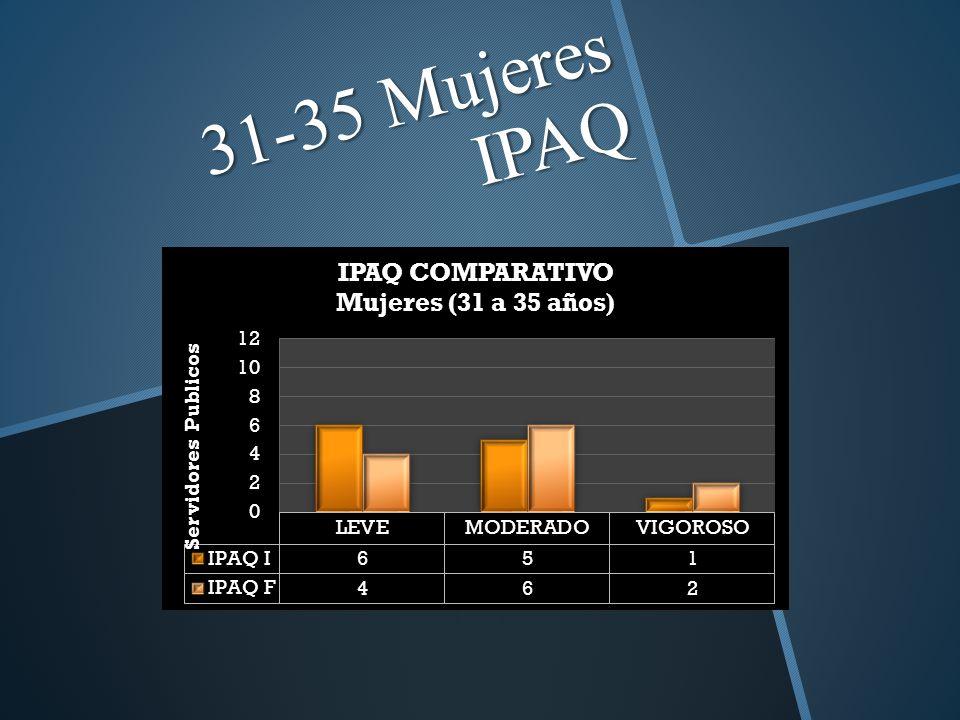 31-35 Mujeres IPAQ