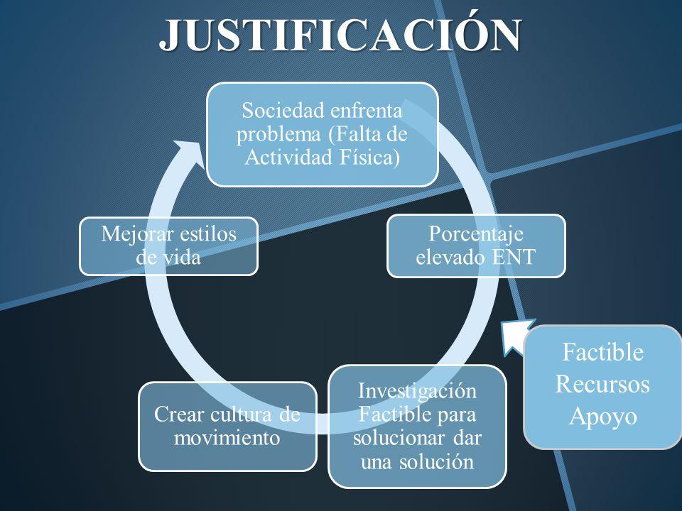 JUSTIFICACIÓN Factible Recursos Apoyo