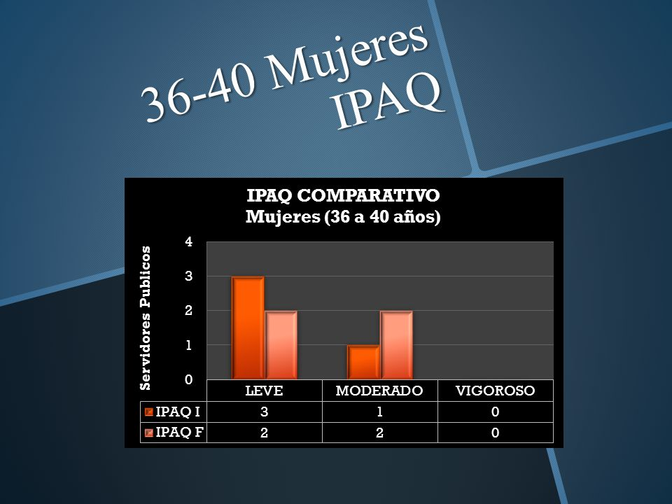 36-40 Mujeres IPAQ
