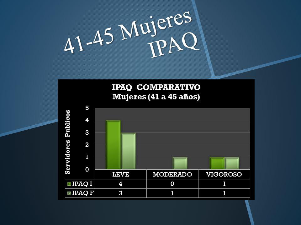 41-45 Mujeres IPAQ