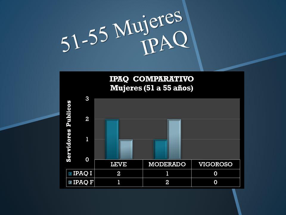 51-55 Mujeres IPAQ