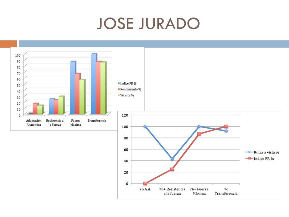 JOSE JURADO