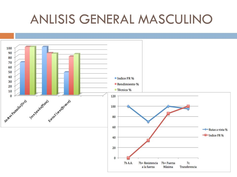 ANLISIS GENERAL MASCULINO