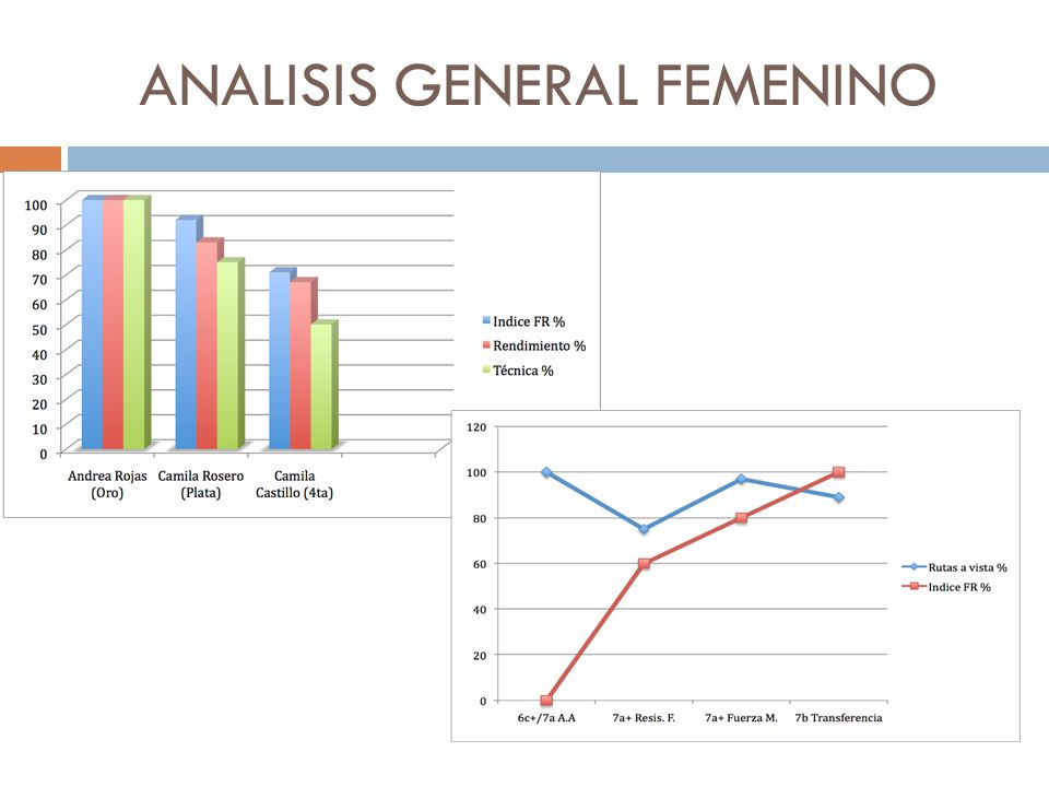 ANALISIS GENERAL FEMENINO
