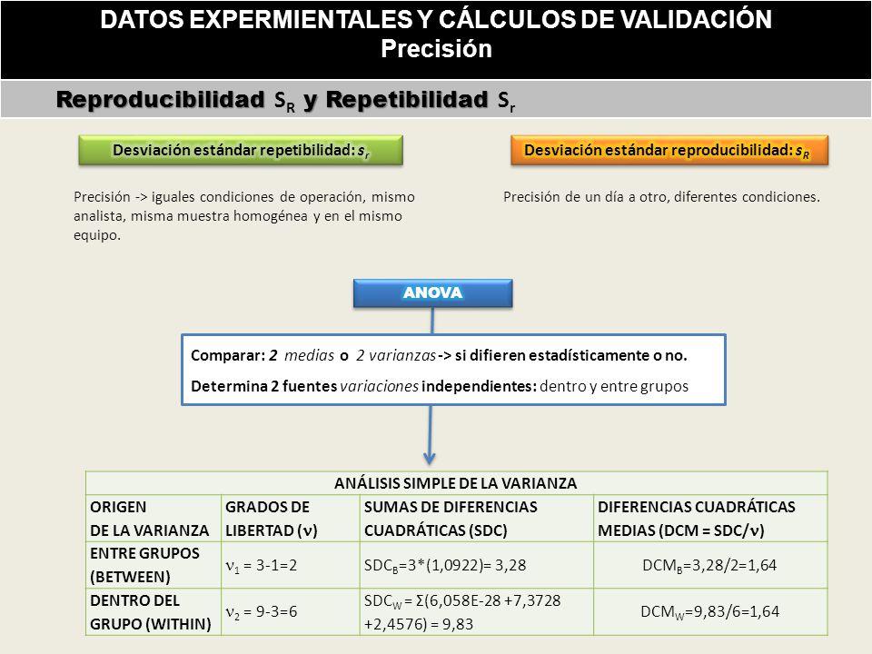 DATOS EXPERMIENTALES Y CÁLCULOS DE VALIDACIÓN Precisión
