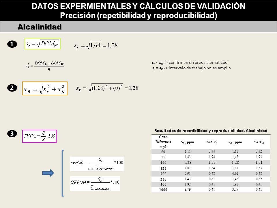 DATOS EXPERMIENTALES Y CÁLCULOS DE VALIDACIÓN