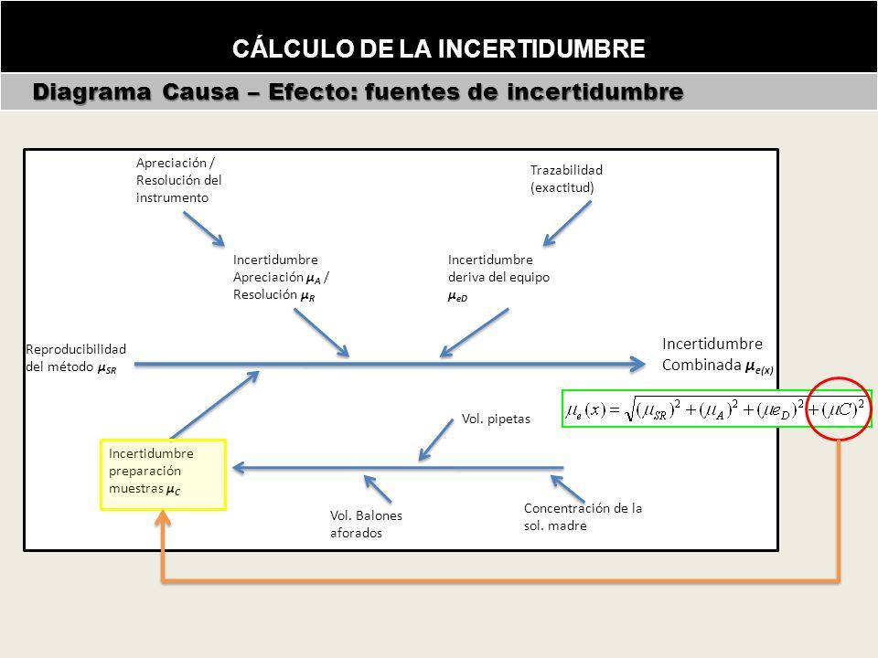 CÁLCULO DE LA INCERTIDUMBRE