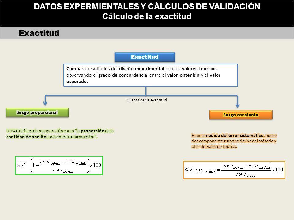 DATOS EXPERMIENTALES Y CÁLCULOS DE VALIDACIÓN Cálculo de la exactitud