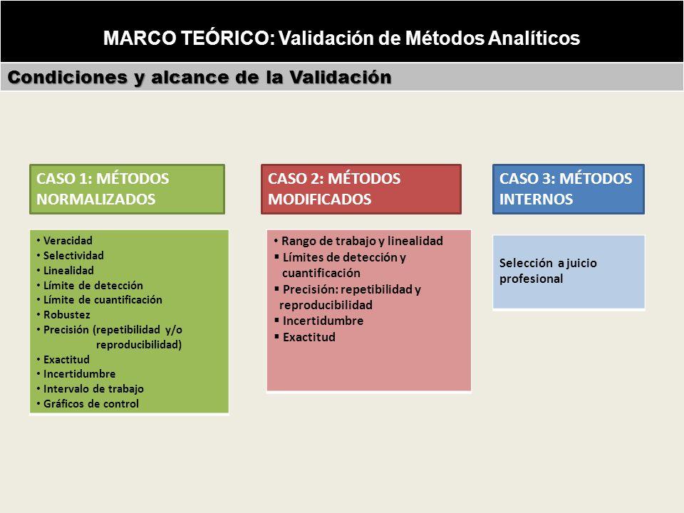 MARCO TEÓRICO: Validación de Métodos Analíticos