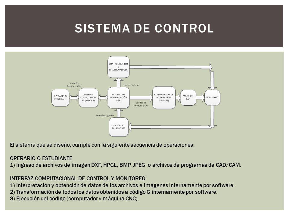 SISTEMA DE CONTROL El sistema que se diseño, cumple con la siguiente secuencia de operaciones: OPERARIO O ESTUDIANTE.