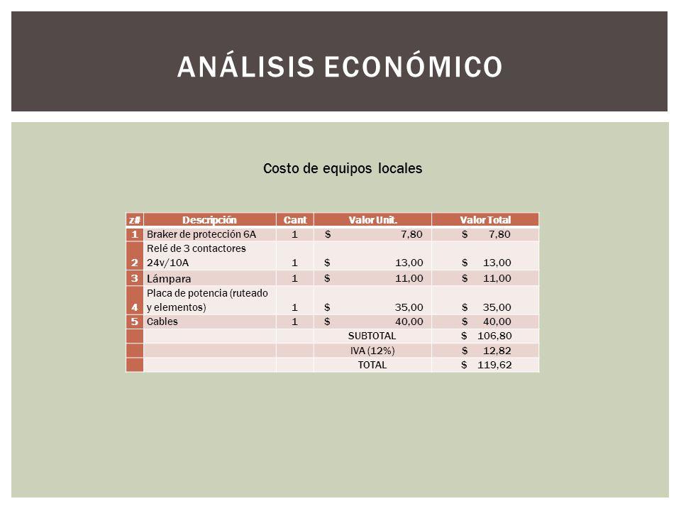 ANÁLISIS ECONÓMICO Costo de equipos locales Lámpara z# Descripción