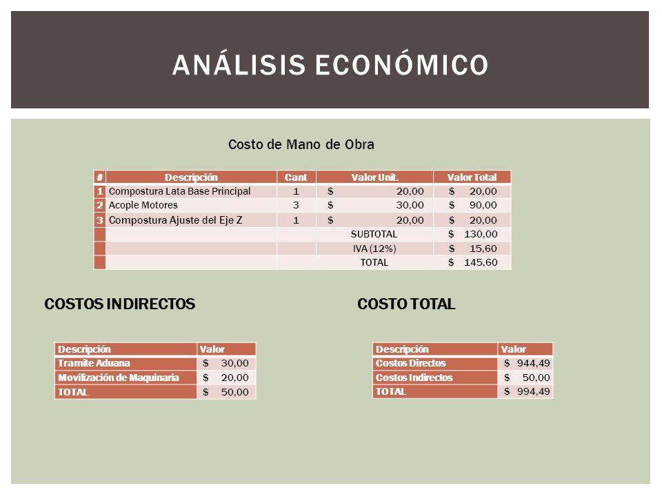 ANÁLISIS ECONÓMICO COSTOS INDIRECTOS COSTO TOTAL Costo de Mano de Obra