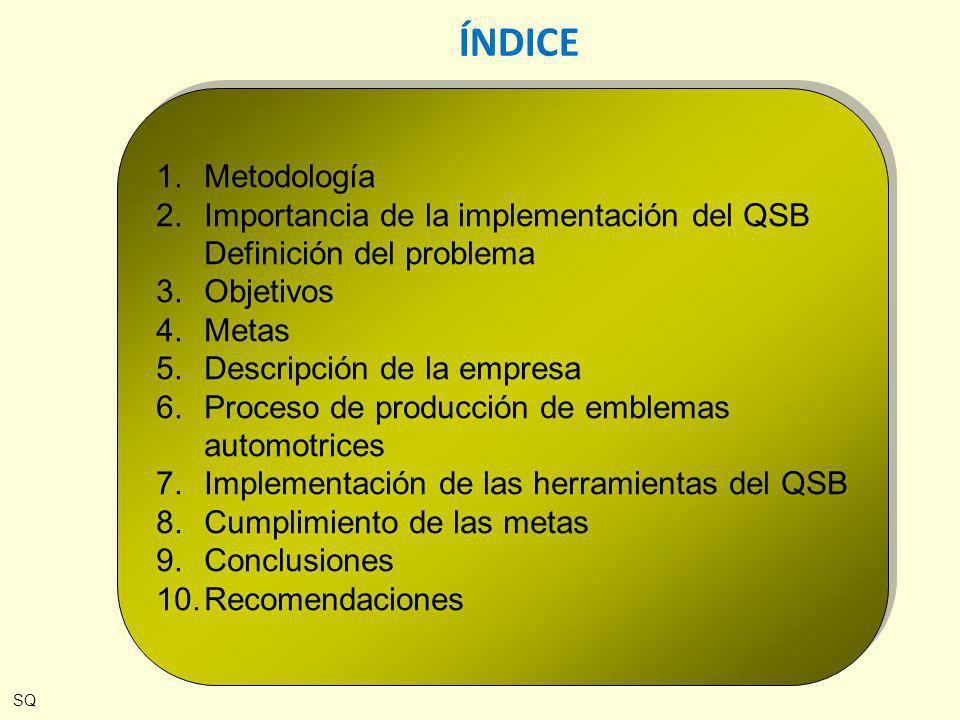 ÍNDICE Metodología. Importancia de la implementación del QSB Definición del problema. Objetivos. Metas.