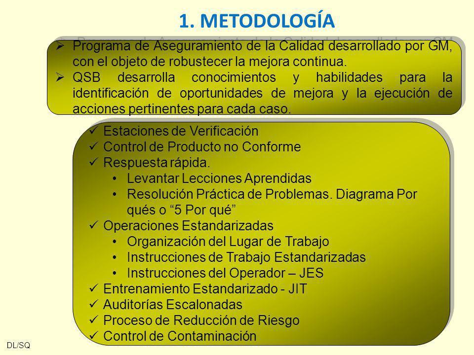 1. METODOLOGÍA Programa de Aseguramiento de la Calidad desarrollado por GM, con el objeto de robustecer la mejora continua.
