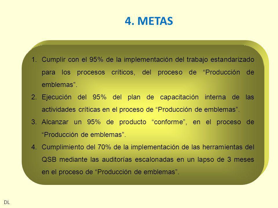 4. METAS Cumplir con el 95% de la implementación del trabajo estandarizado para los procesos críticos, del proceso de Producción de emblemas .