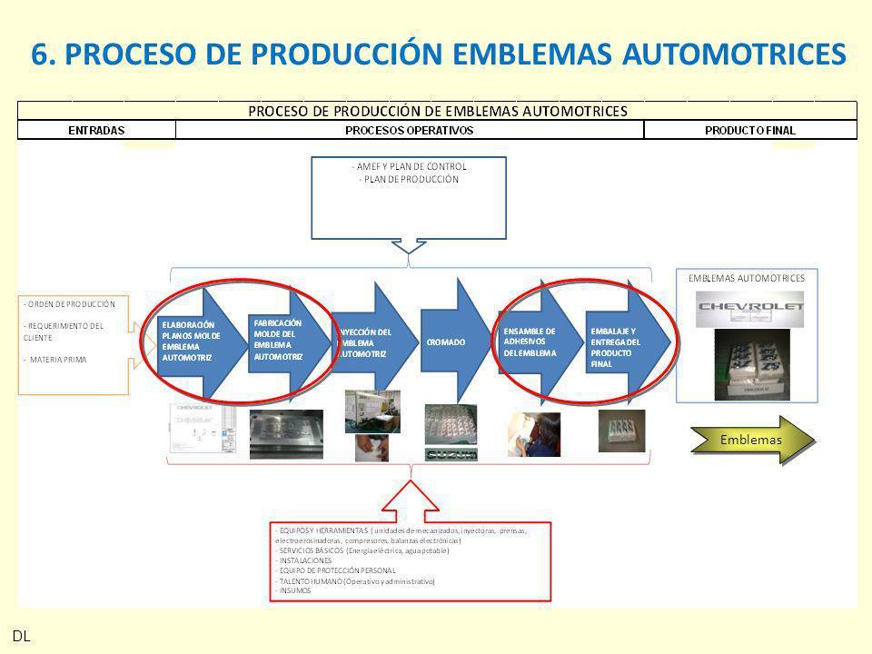 6. PROCESO DE PRODUCCIÓN EMBLEMAS AUTOMOTRICES